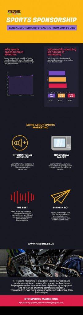 sponsorizzazioni sportive infografica
